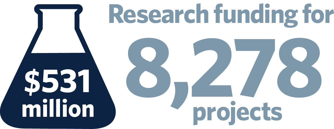 research-funding-2015