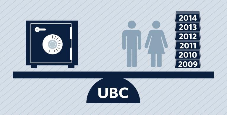 UBCAR2014-15-FinanceDiag_1Budget768