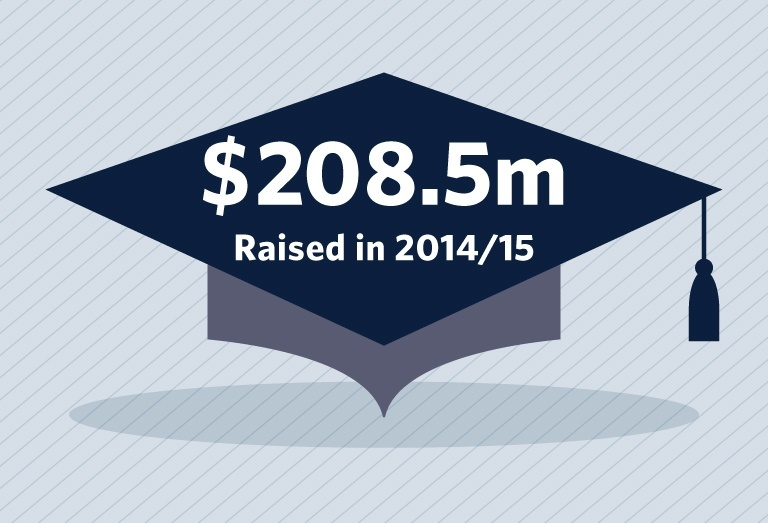 UBCAR2014-15-FinanceDiag_5Fundraising768